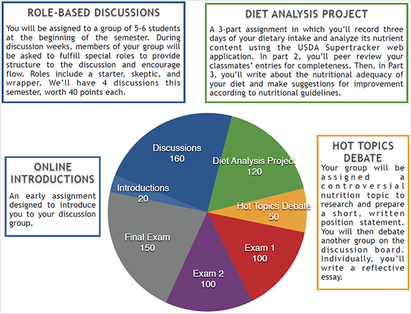 3 day diet analysis essay Read this science essay and over 88,000 other research documents analysis of three day diet analysis of three day diet my diet is about 50% carbohydrates, 10% proteins, and 40% fats.